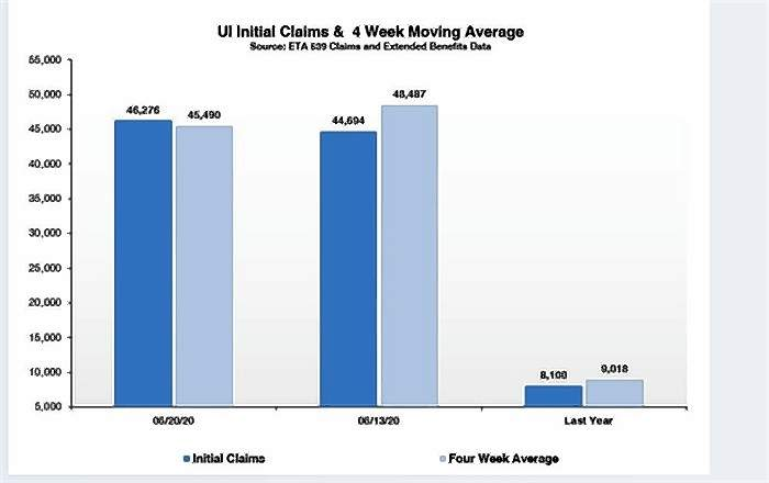 The Illinois Department of Employment Security graphic depicts the number of new initial unemployment claims last week compared to a four-week moving average, as well as the same statistics for the same period one year ago.